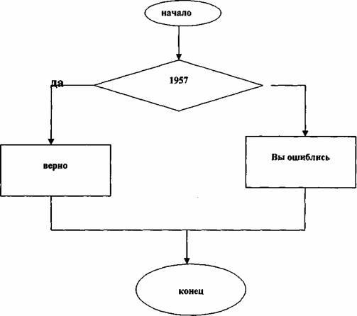 блок-схема сказки